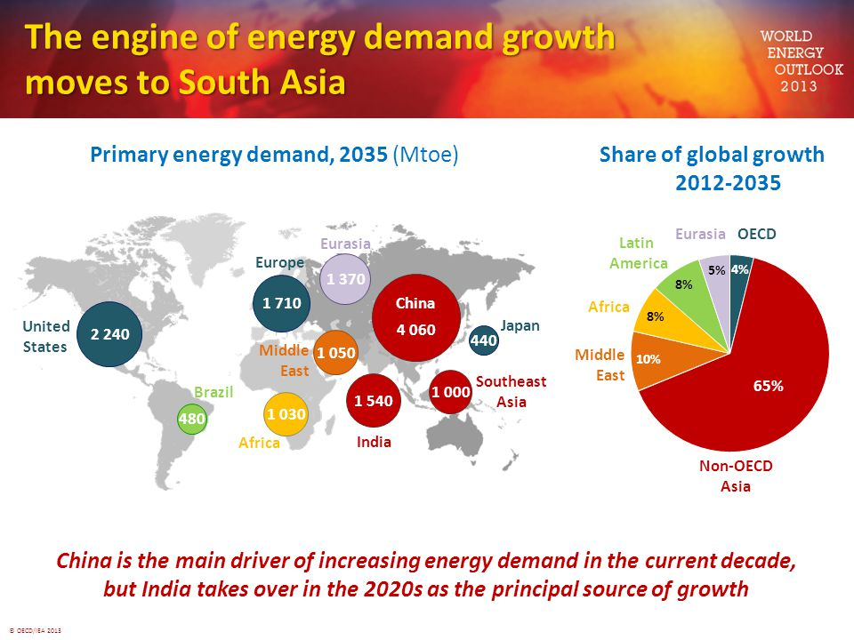 The engine of energy demand growth moves to South Asia