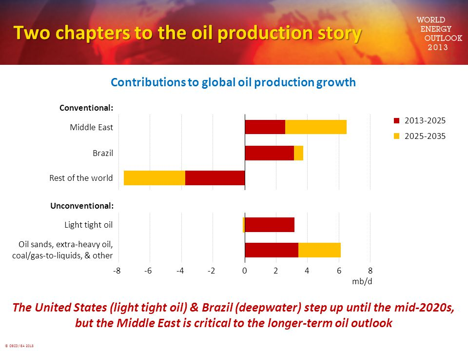Two chapters to the oil production story