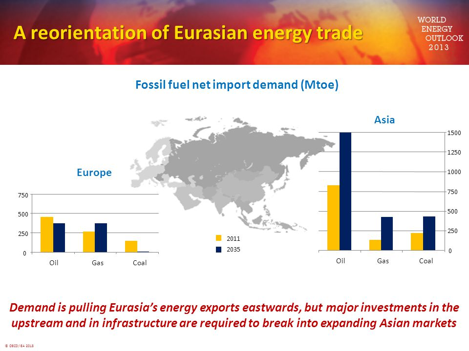 A reorientation of Eurasian energy trade