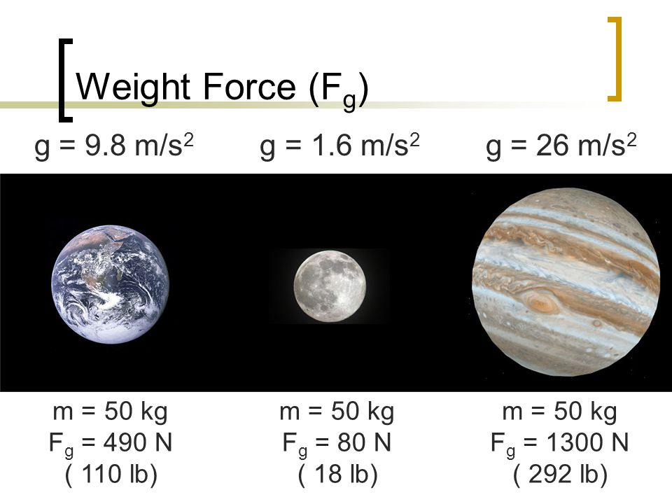Weight Force (Fg) g = 9.8 m/s2 g = 1.6 m/s2 g = 26 m/s2 m = 50 kg