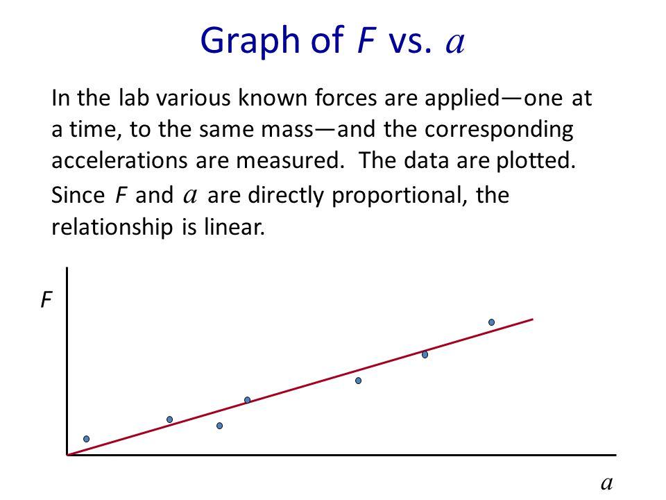 Graph of F vs. a