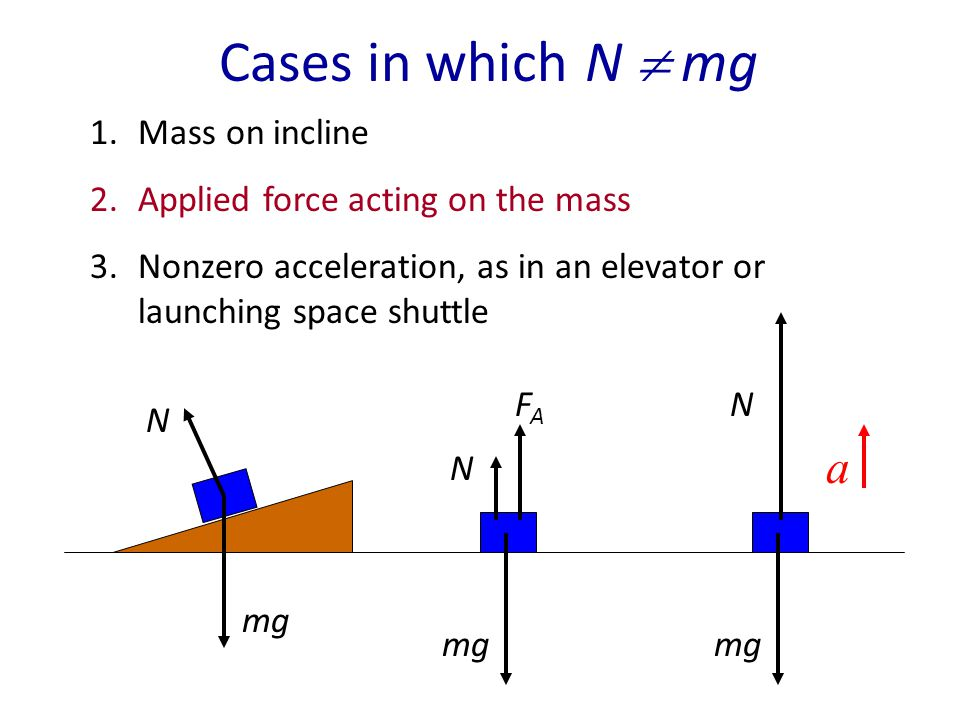 Cases in which N  mg a Mass on incline