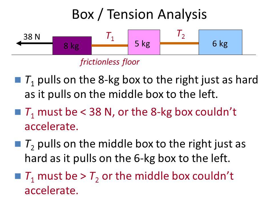 Box / Tension Analysis 8 kg. 5 kg. 6 kg. T1. frictionless floor. T2. 38 N.