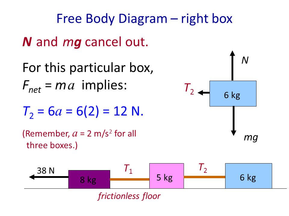 Free Body Diagram – right box