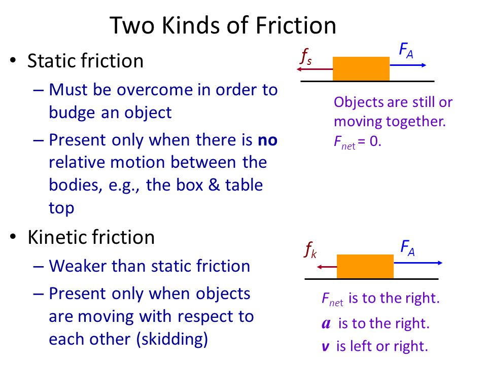 Two Kinds of Friction Static friction Kinetic friction FA fs