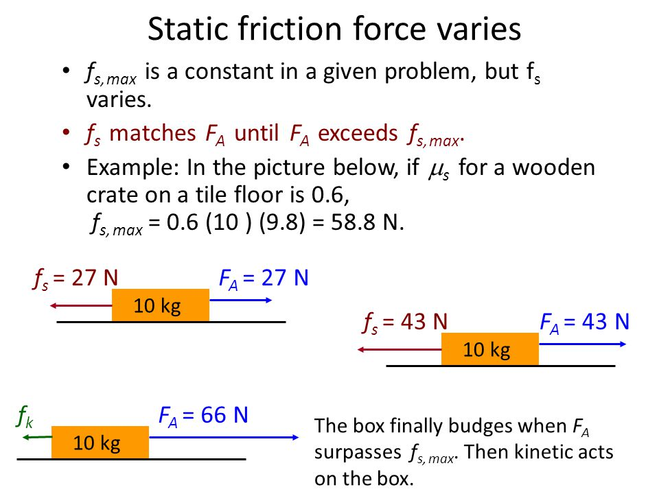 Static friction force varies