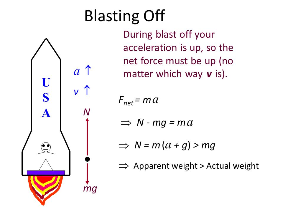 Rocket: Blasting Off During blast off your acceleration is up, so the net force must be up (no matter which way v is).