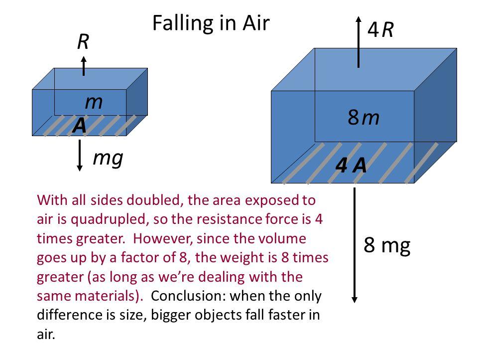 Falling in Air 4 R R m 8 m A mg 4 A 8 mg