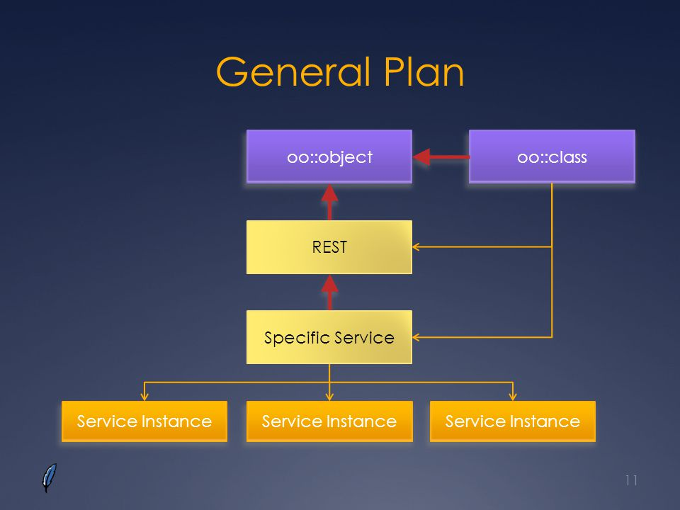 General Plan oo::object oo::class REST Specific Service