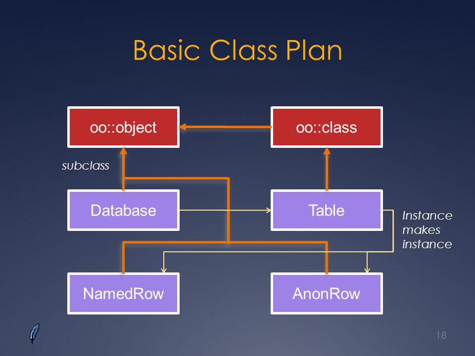 Basic Class Plan oo::object oo::class Database Table NamedRow AnonRow