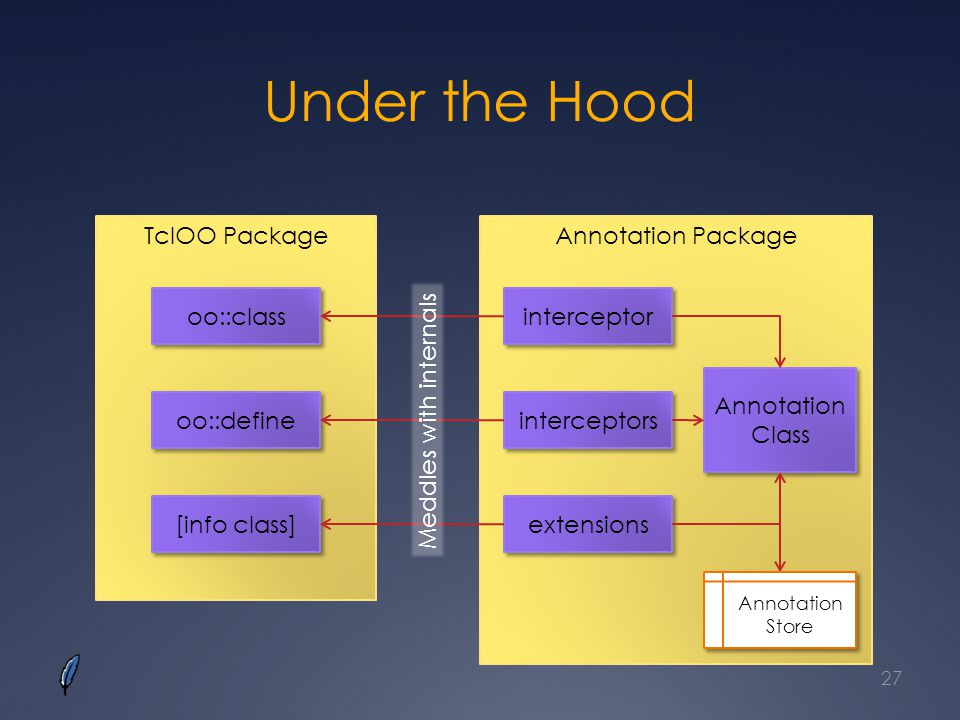 Under the Hood TclOO Package Annotation Package oo::class interceptor