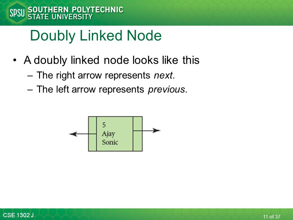 Doubly Linked Node A doubly linked node looks like this