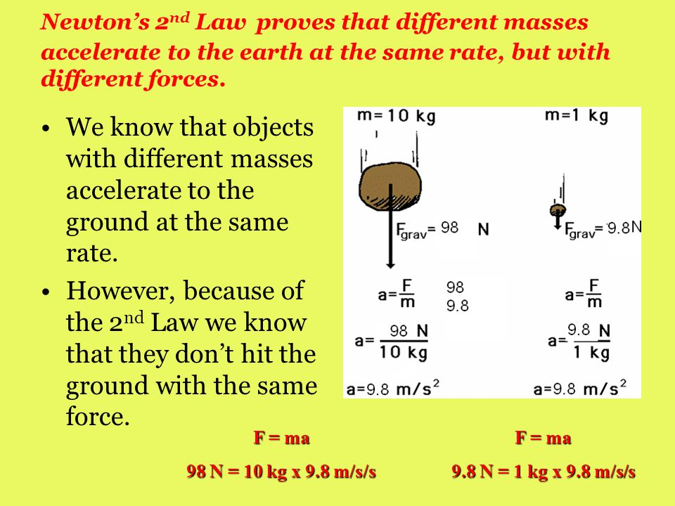 Newton's 2nd Law proves that different masses accelerate to the earth at the same rate, but with different forces.