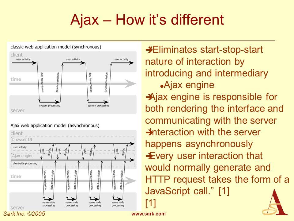 Ajax – How it's different