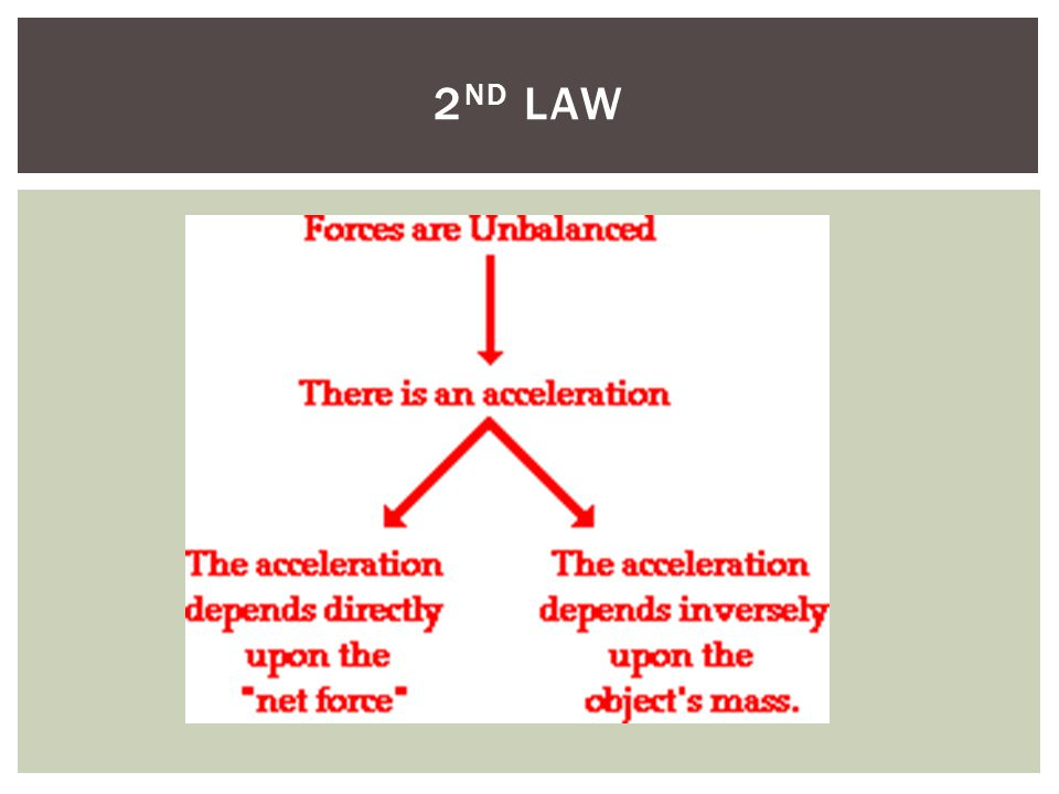 2nd law