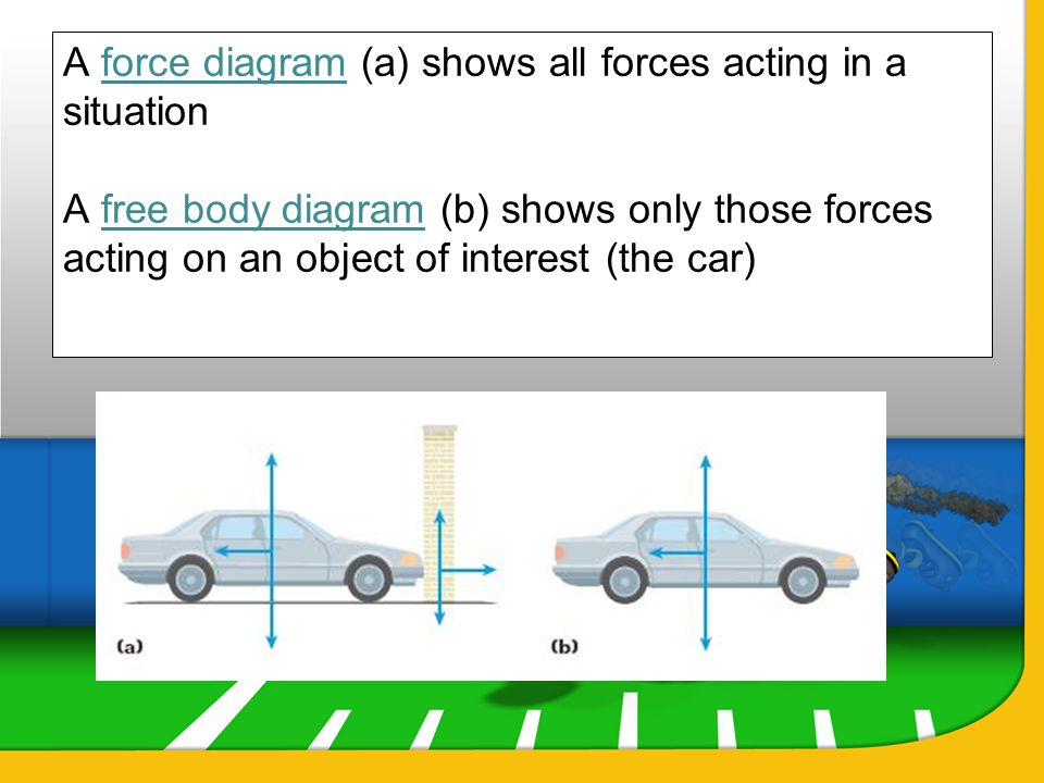 A force diagram (a) shows all forces acting in a situation A free body diagram (b) shows only those forces acting on an object of interest (the car)