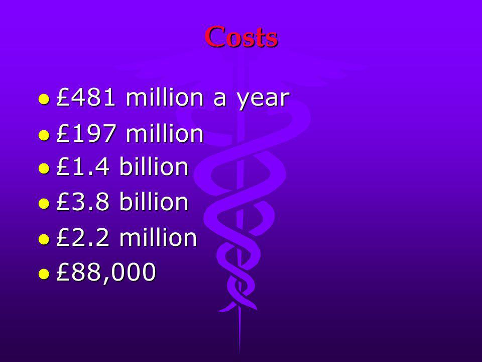 Costs £481 million a year £197 million £1.4 billion £3.8 billion