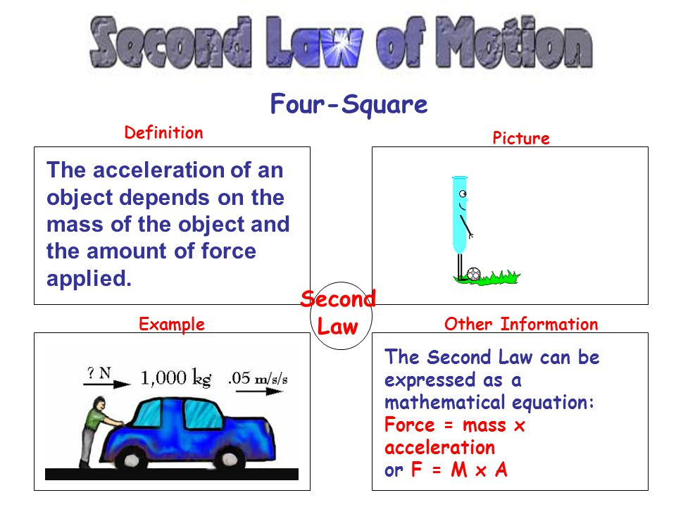 Four-Square Definition. Picture. The acceleration of an object depends on the mass of the object and the amount of force applied.