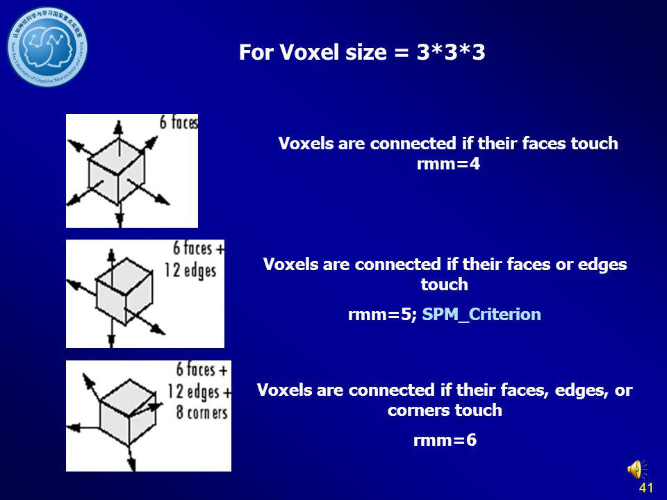 For Voxel size = 3*3*3 Voxels are connected if their faces touch rmm=4