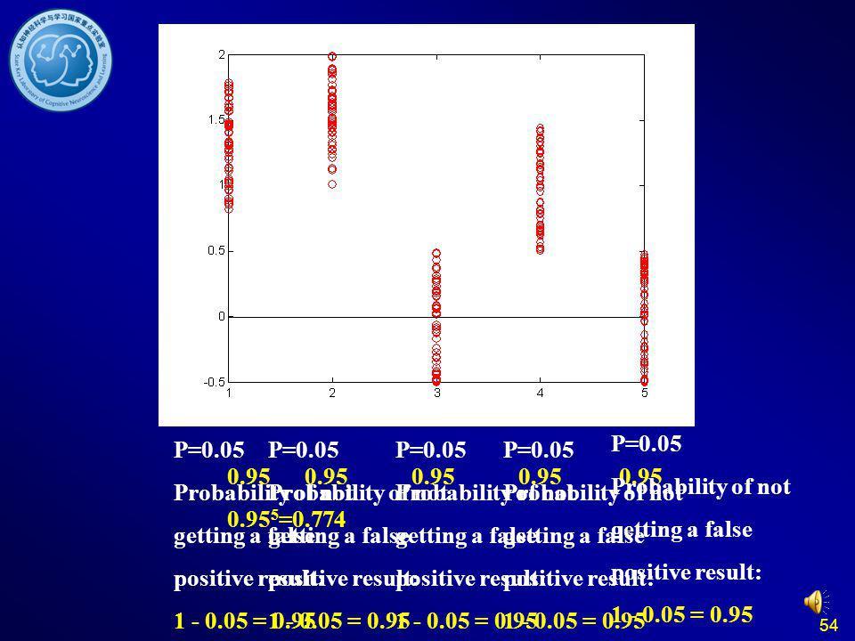 Multiple Comparisons P=0.05