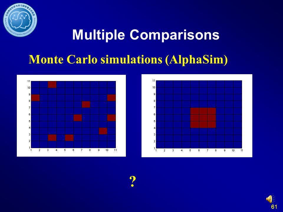 Multiple Comparisons Monte Carlo simulations (AlphaSim) 61