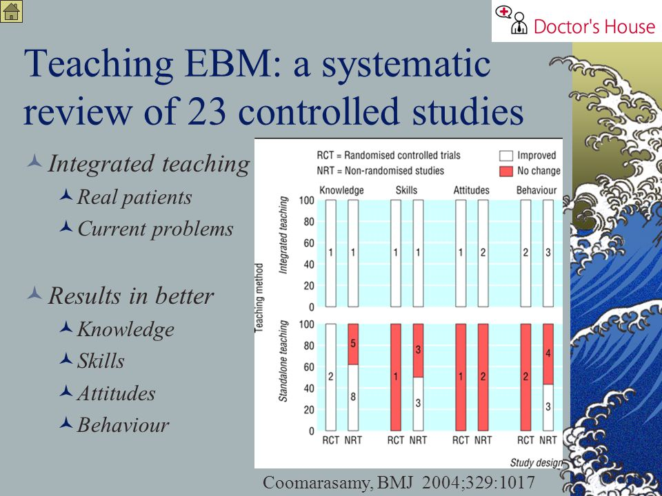 Teaching EBM: a systematic review of 23 controlled studies