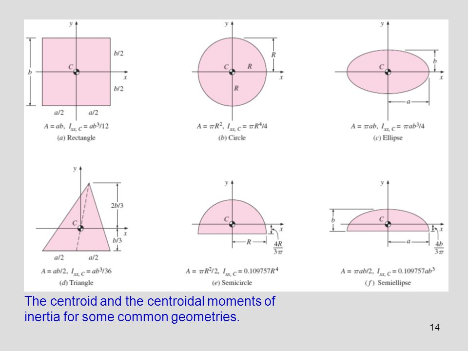 The centroid and the centroidal moments of inertia for some common geometries.