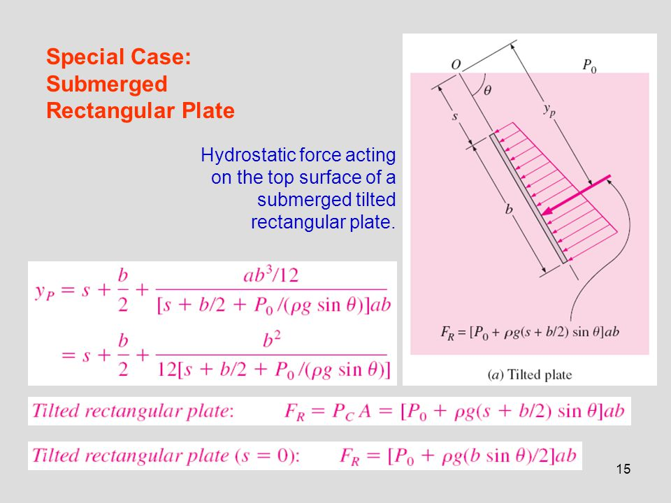 Special Case: Submerged Rectangular Plate