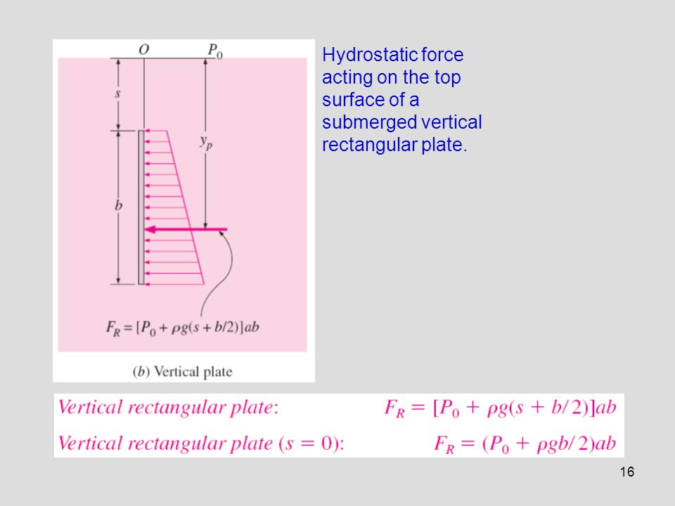 Hydrostatic force acting on the top surface of a submerged vertical rectangular plate.