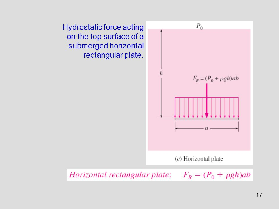Hydrostatic force acting on the top surface of a submerged horizontal rectangular plate.