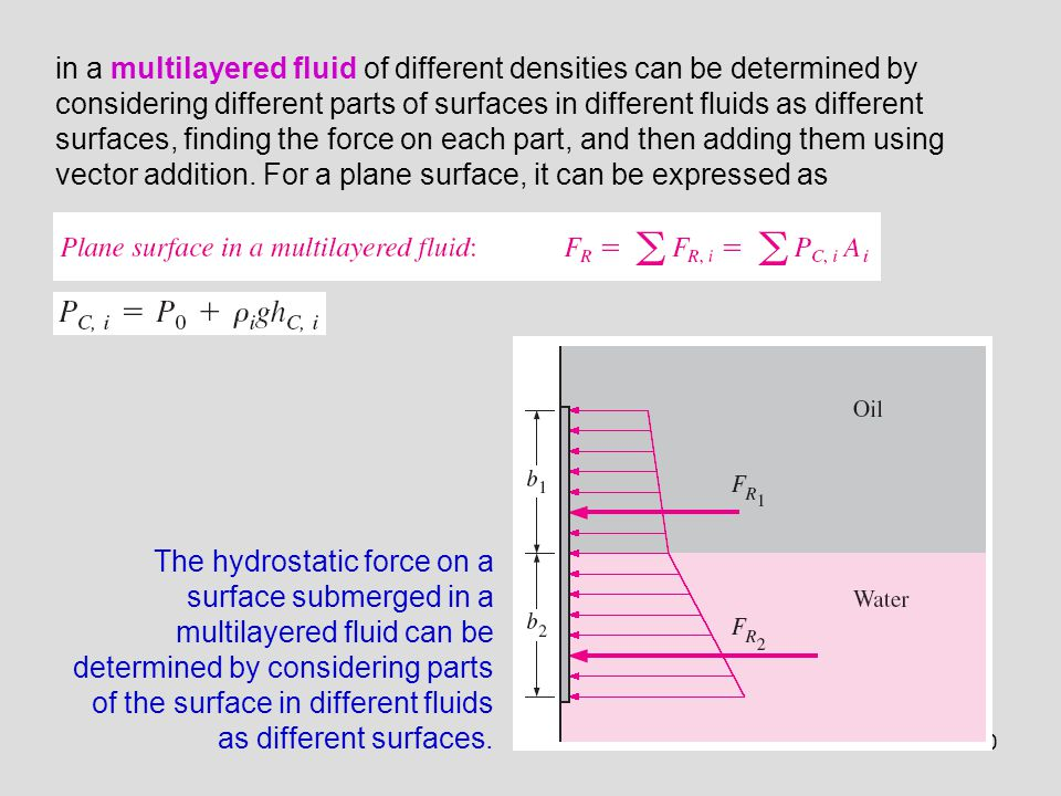 in a multilayered fluid of different densities can be determined by considering different parts of surfaces in different fluids as different surfaces, finding the force on each part, and then adding them using vector addition. For a plane surface, it can be expressed as