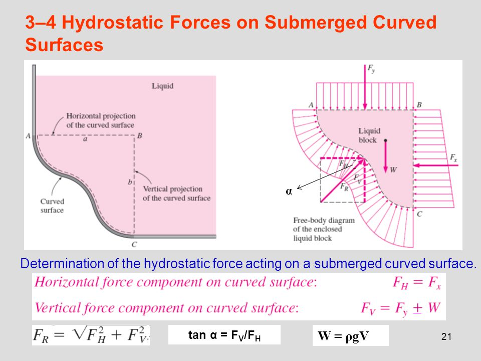 3–4 Hydrostatic Forces on Submerged Curved Surfaces