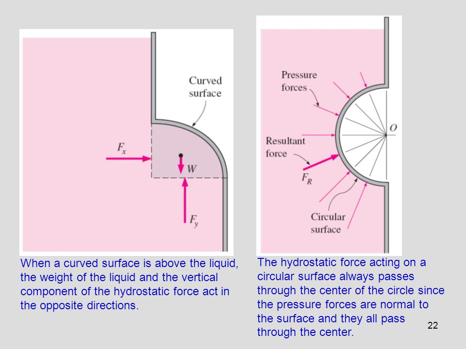 When a curved surface is above the liquid, the weight of the liquid and the vertical component of the hydrostatic force act in the opposite directions.