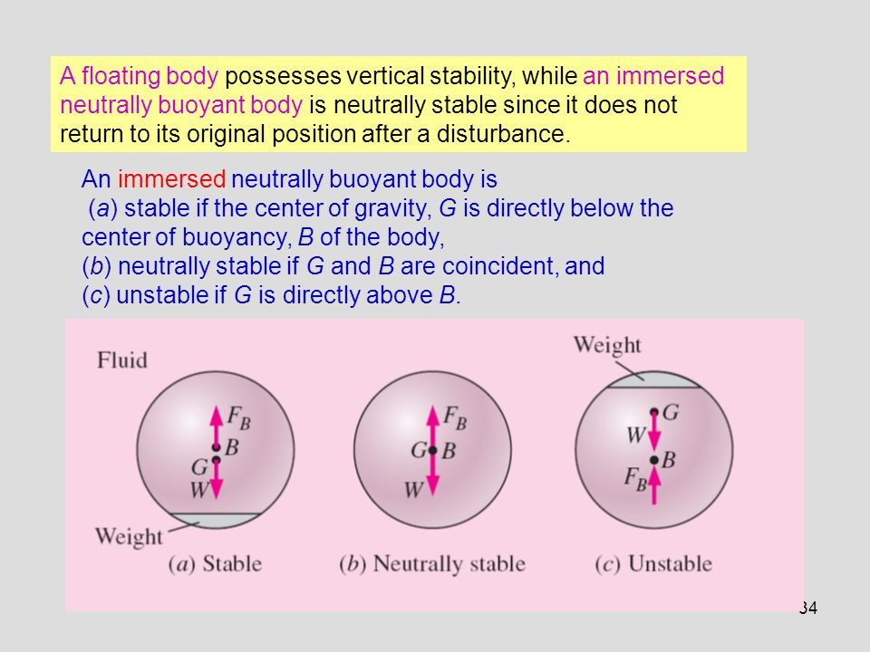 A floating body possesses vertical stability, while an immersed neutrally buoyant body is neutrally stable since it does not return to its original position after a disturbance.