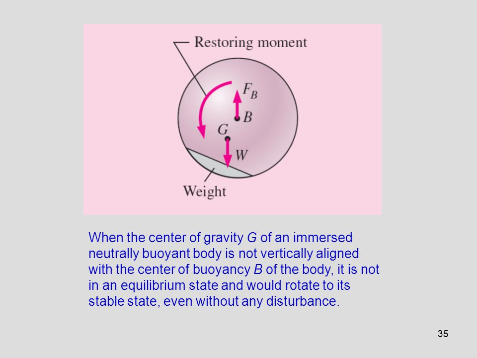 When the center of gravity G of an immersed neutrally buoyant body is not vertically aligned with the center of buoyancy B of the body, it is not in an equilibrium state and would rotate to its stable state, even without any disturbance.