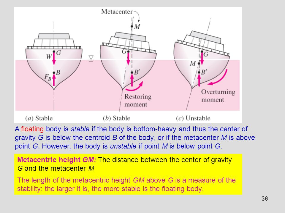 A floating body is stable if the body is bottom-heavy and thus the center of gravity G is below the centroid B of the body, or if the metacenter M is above point G. However, the body is unstable if point M is below point G.