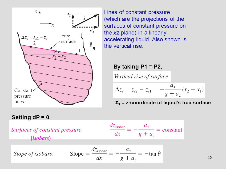 Lines of constant pressure (which are the projections of the surfaces of constant pressure on the xz-plane) in a linearly accelerating liquid. Also shown is the vertical rise.