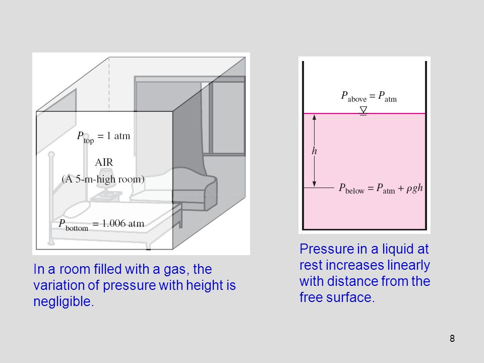 Pressure in a liquid at rest increases linearly with distance from the free surface.