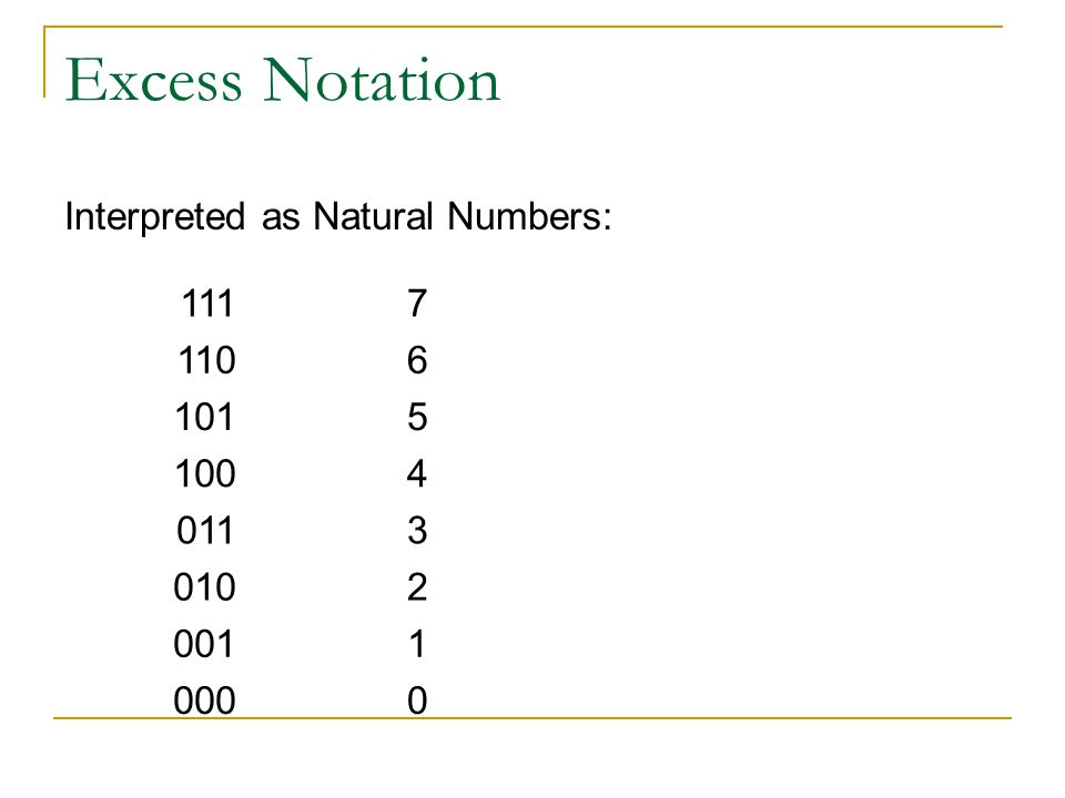 Excess Notation Interpreted as Natural Numbers: 111 7 110 6 101 5 100
