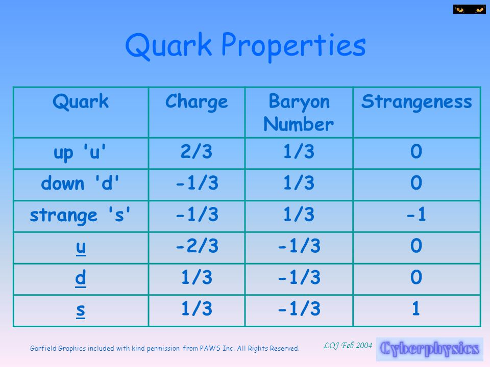 Quark Properties Quark Charge Baryon Number Strangeness up u 2/3 1/3