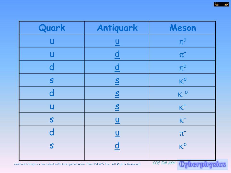 Quark Antiquark Meson u po d p+ s ko k o k+ k- p-