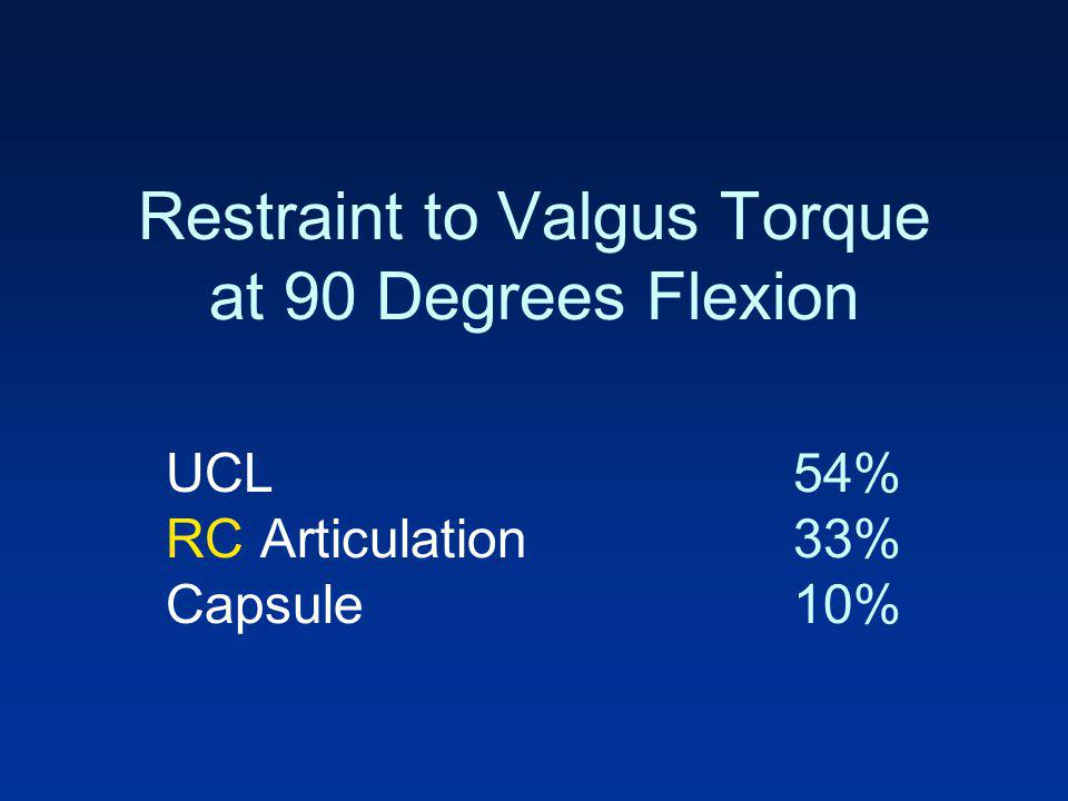 Restraint to Valgus Torque at 90 Degrees Flexion UCL