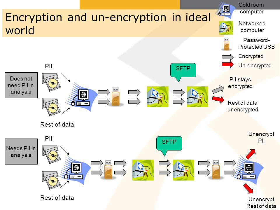 Encryption and un-encryption in ideal world