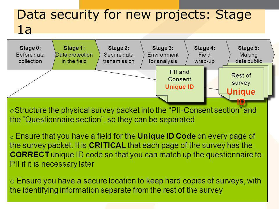 Data security for new projects: Stage 1a