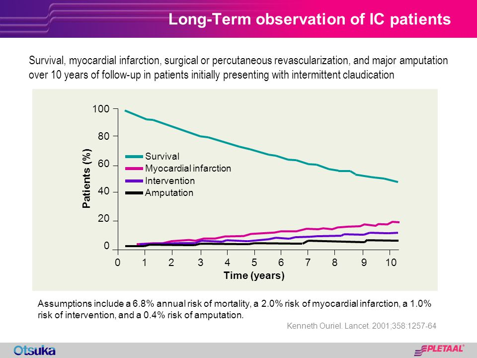 Long-Term observation of IC patients