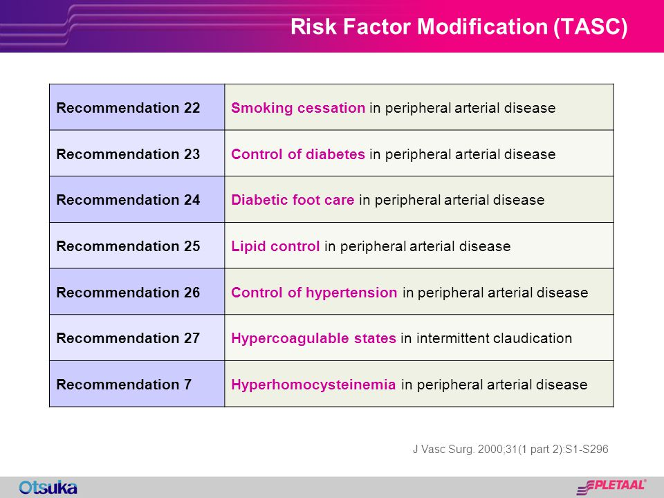 Risk Factor Modification (TASC)