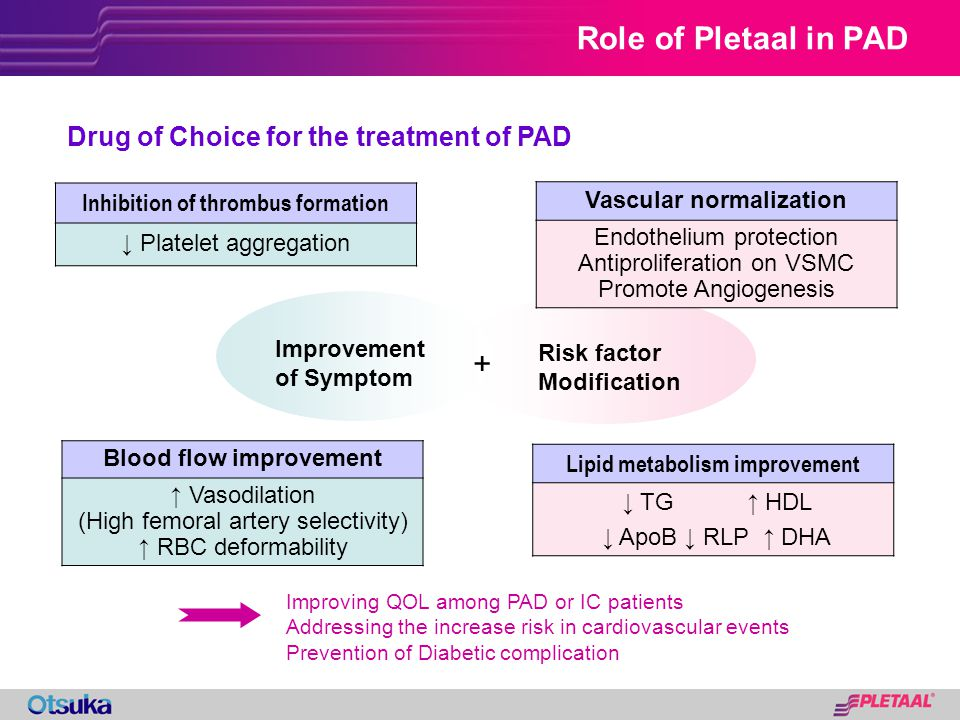 Role of Pletaal in PAD + Drug of Choice for the treatment of PAD
