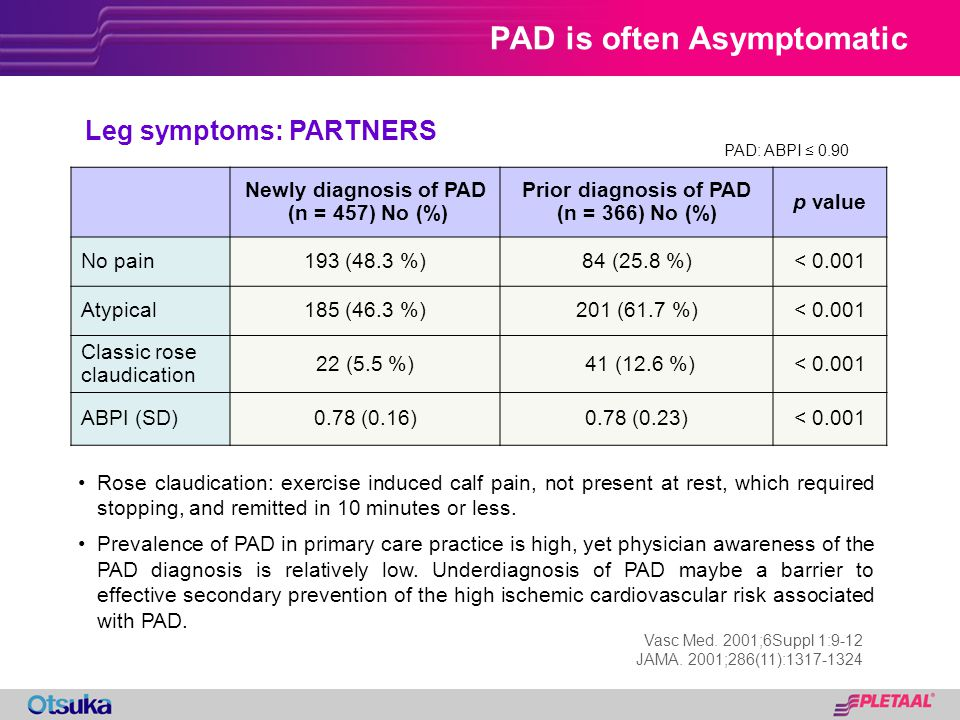 PAD is often Asymptomatic