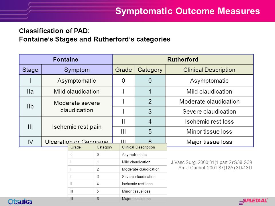 Symptomatic Outcome Measures