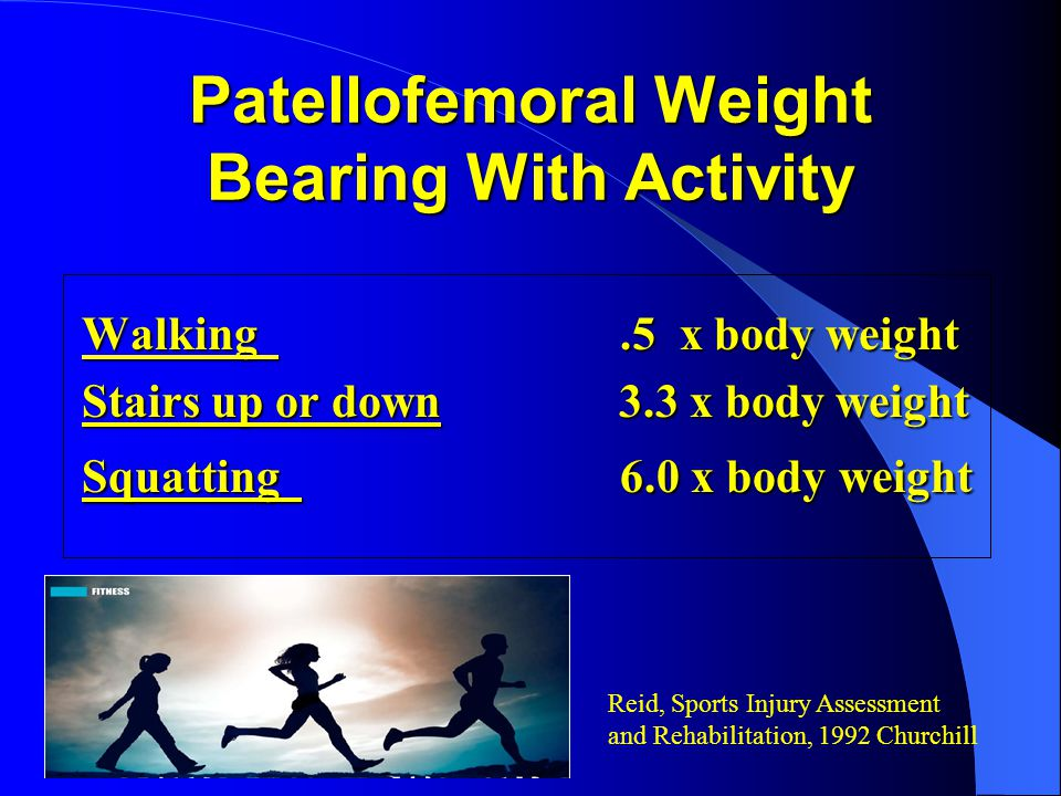 Patellofemoral Weight Bearing With Activity